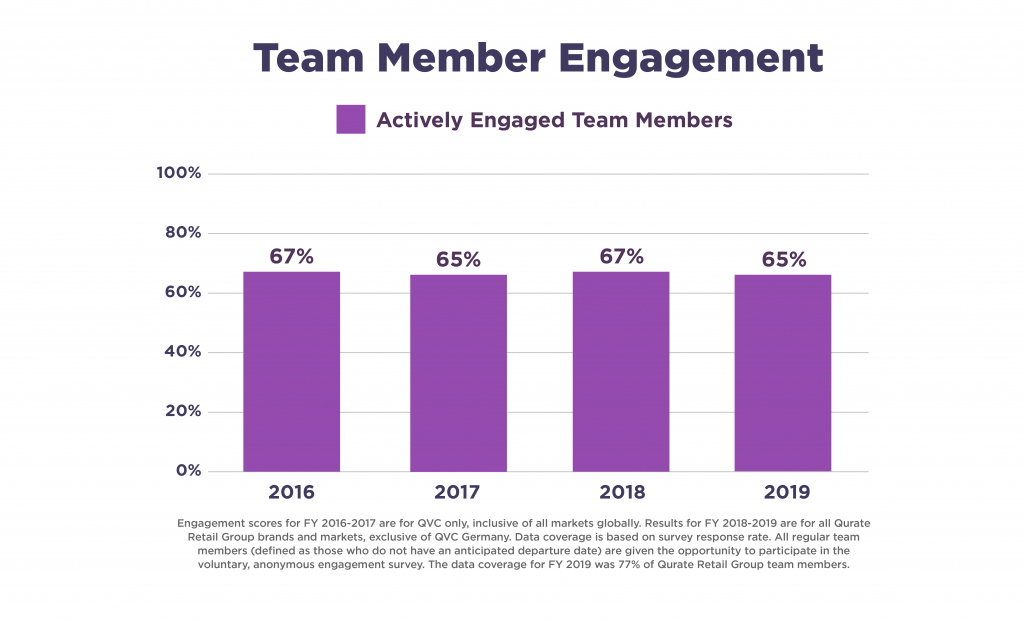 Bar Chart showing Actively Engaged Team Members from 2016 to 2019. Averages 66% for past four years.