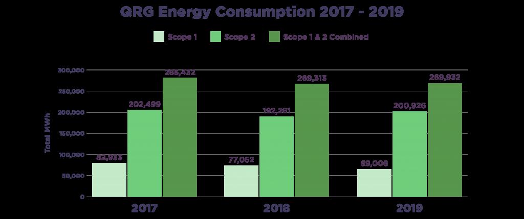 QRG Energy Consumption 2017 - 2019 Scopes 1 & 2