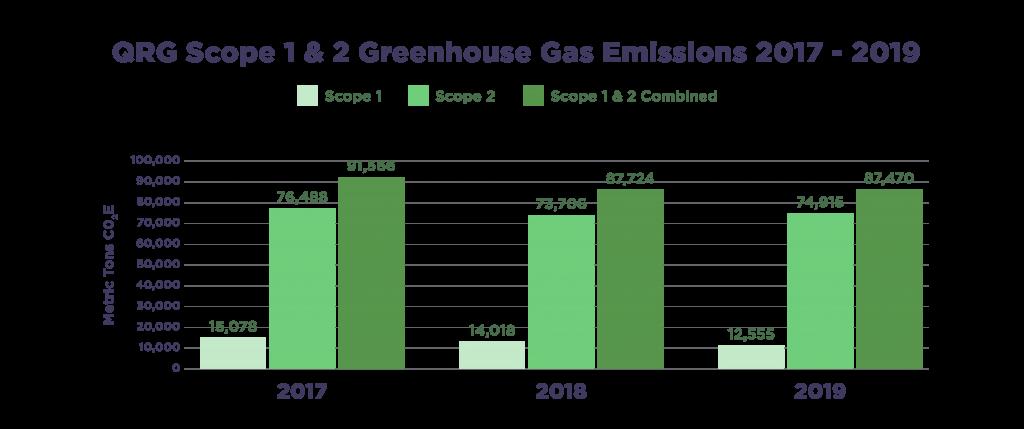 QRG Greenhouse Gas Emissions 2017 - 2019 Scopes 1 & 2