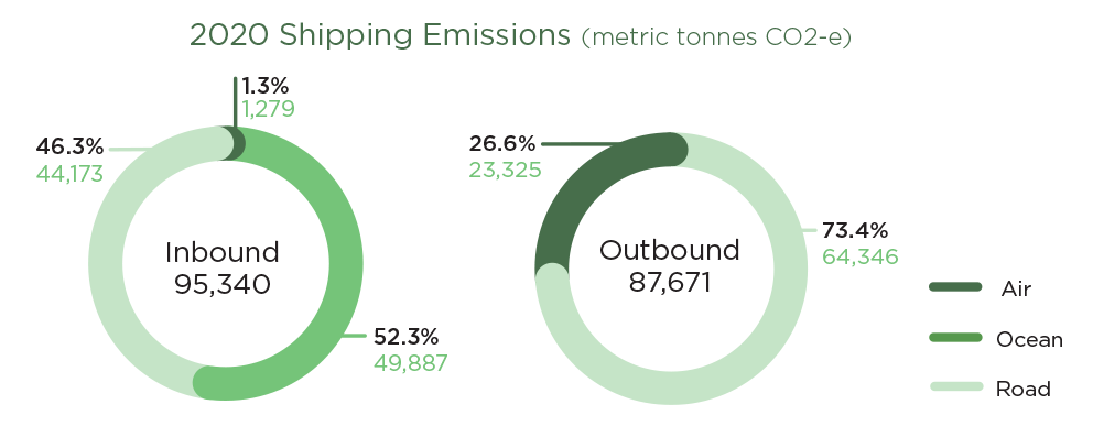 2020 Shipping Emissions Donut Chart