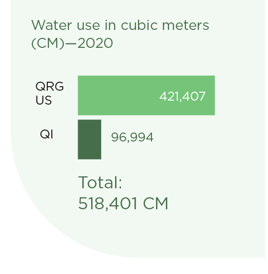 Water Use in Cubic Meters for 2020
